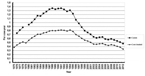 cases-cows-treated-graph